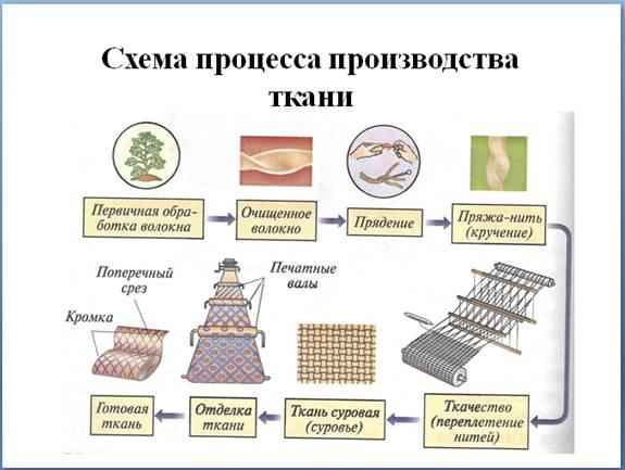 Весь процесс получения ткани