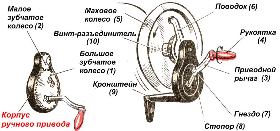 Устройство швейной машины с