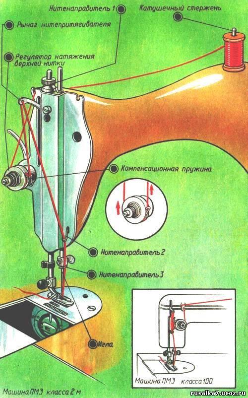 заправить нить в швейную машинку с картинками юбовь нежность